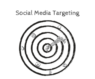 Where are your customers? Social Media Targeting.